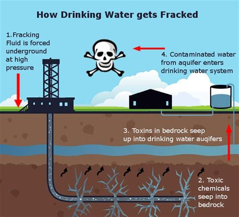 fracking process diagram news special edition fracking really is not safe golden