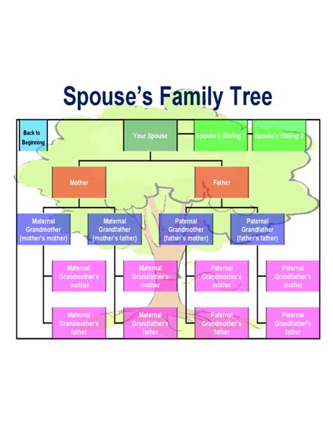 template family tree chart best family tree chart template free