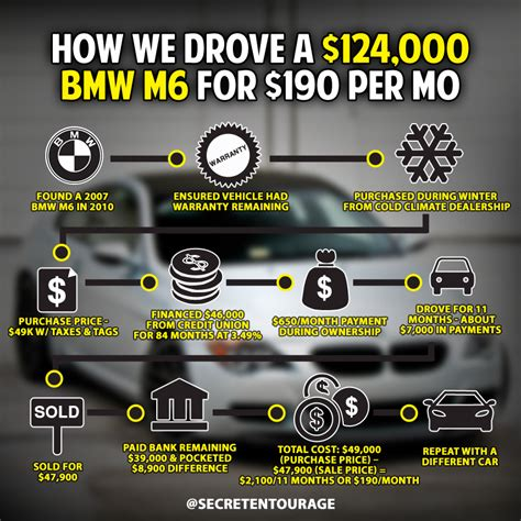How Much Does A Bmw M6 Cost by How Much Car Can I Afford The 190 Mo Bmw M6 Study