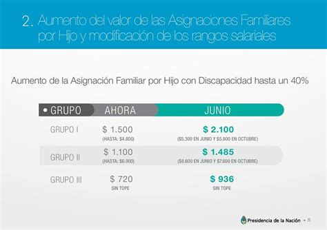 www asignacion familiar aumento informacion sobre aumento de asignacion familiar