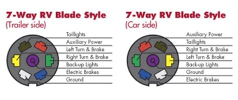 7 way trailer wiring diagram with brakes choosing the right connectors for your trailer wiring