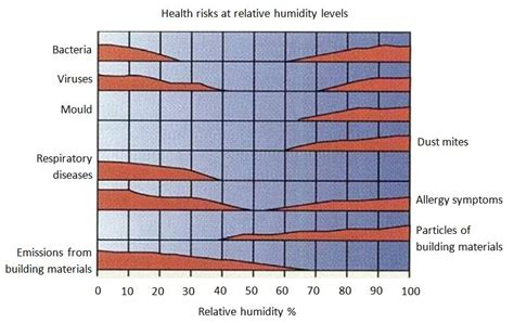 what is a comfortable humidity level indoors are energy efficient measures damaging your health