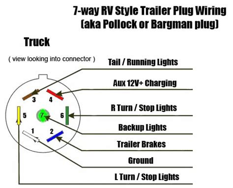wiring diagram for tractor trailer 7 pin efcaviation