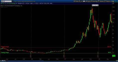 stock pattern w market masters trade the chart not your heart see it
