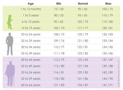 average blood pressure chart  age