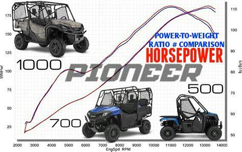 2016 honda pioneer 500 wiring diagram honda auto wiring