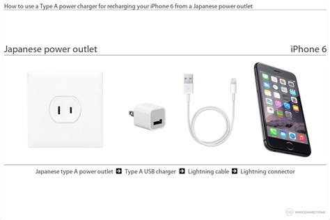 can you use the charger for the iphone charging the iphone 6 in japan