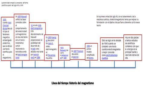 Linea Del Tiempo Del Microscopio Biologia 1 Trabajos   ciencias naturales fenomenos electromagneticos