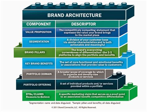 brand development process template catinat pbl task 5 creating a brand strategy