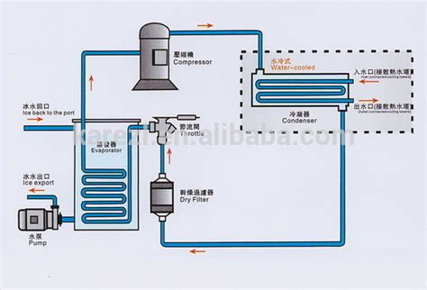 chiller unit diagram krp mini chiller industrial water cooled chillers r22