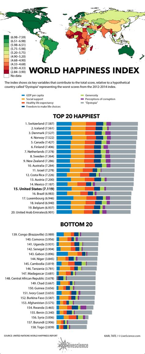 states ranked by happiness find out where your country ranks on the happiness index