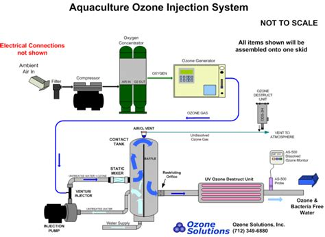 ozone treatment for house ozone generator schematic ozone generator fuse elsavadorla