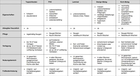 Unterschied Linoleum Und Pvc by Bodenbel 228 Ge Der Nutzer Macht Den Unterschied Tedox