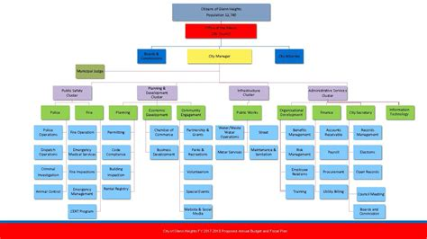 org chart 811 dig related keywords suggestions 811 dig