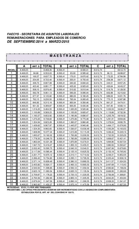 faecys 2016 marzo escala salarial comercio 2015 autos post