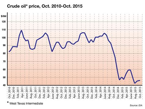 oil prices new low low oil prices today may not mean tighter supplies