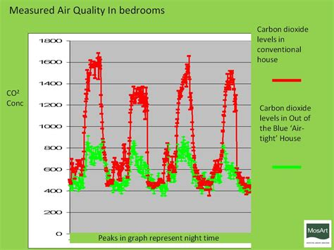 Co2 Levels In Home by Indoor Air Quality Proair Heat Recovery Ventilation Systems