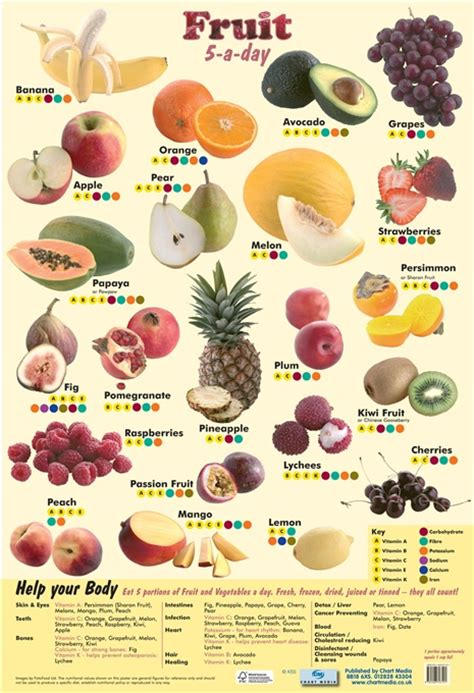 6 fruit categories pin types of fruits all informationz on