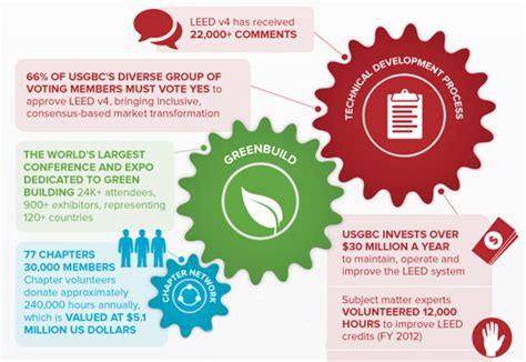 Container Homes Floor Plans leed in motion infographic shows how leed certification