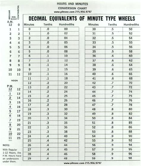 converter time time clock hundredths conversion chart military time