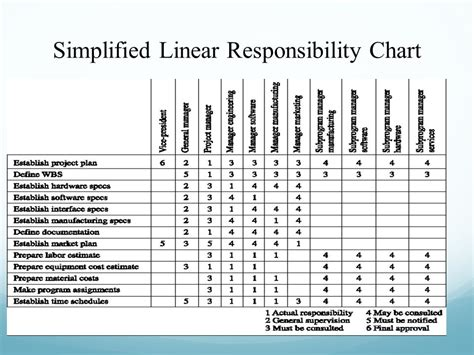 linear responsibility chart template linear responsibility chart asli aetherair co