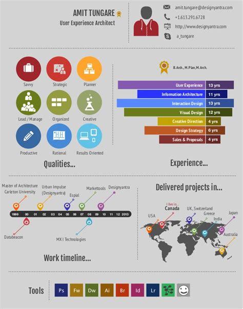 Good Sales Resume Examples amit tungare resume