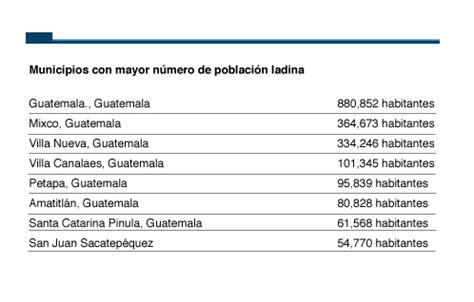 gua total de los etnias en el pa 195 173 s de la eterna primavera donde llueve de mayo a septiembre plaza p 195 186 blica