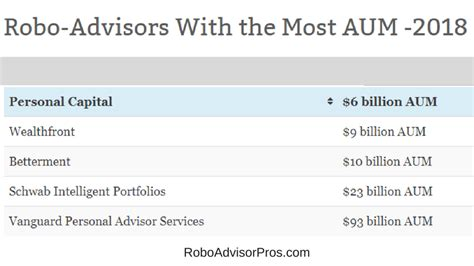 Aum Executive Mba by 2018 Robo Advisors With The Most Aum Who S Winning The