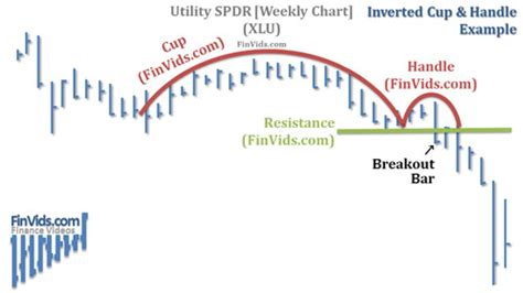 cup and handle pattern meaning 187 cup and handle chart patterns