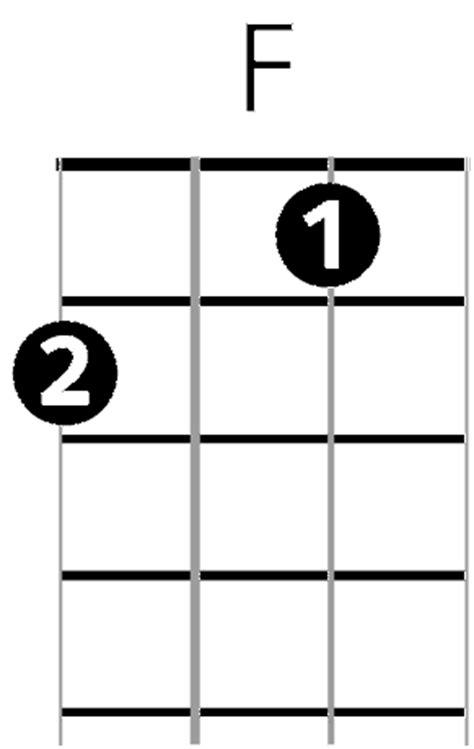 Ukulele Chords Simple