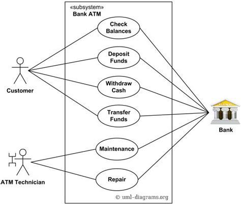 uml diagrams exles ppt 18 best system integration diagrams images on