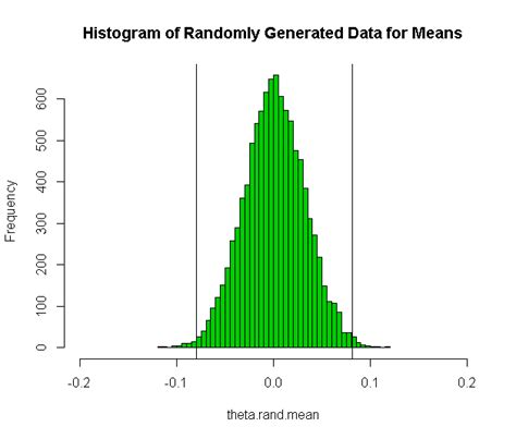 tutorial ci and bootstrap bootstrap confidence intervals r bloggers