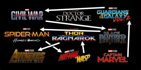 marvel film universe phase 4 marvel s phase 3 timeline is completely out of order