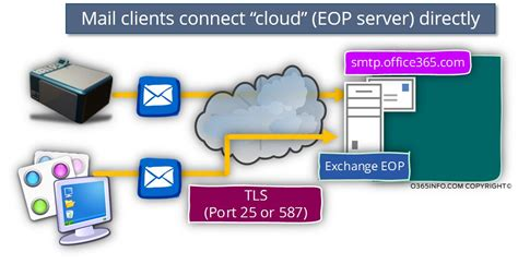 Office 365 Mail Client Smtp Relay In Office 365 Environment Part 3 4 O365info