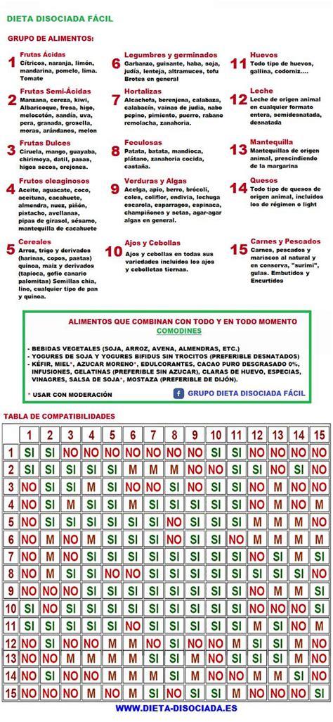 dieta disociada tabla de alimentos dieta disociada y tabla de alimentos compatibles tabla de
