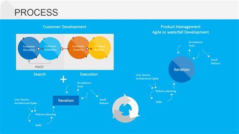 business process model template process business model design agile product