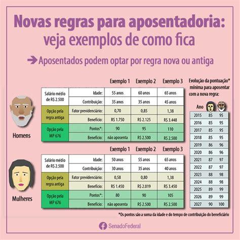 Novas Regras Aposentadoria 8595 Extrato Inss | entenda as novas regras para aposentadoria regra 85 95
