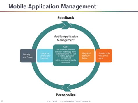 mobile management image gallery mobile application management