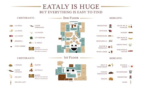 Floor Layout eataly coming to canada update