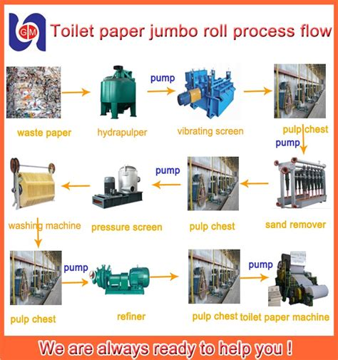 Process Of Toilet Paper - automatic tissue sanitary napkin paper