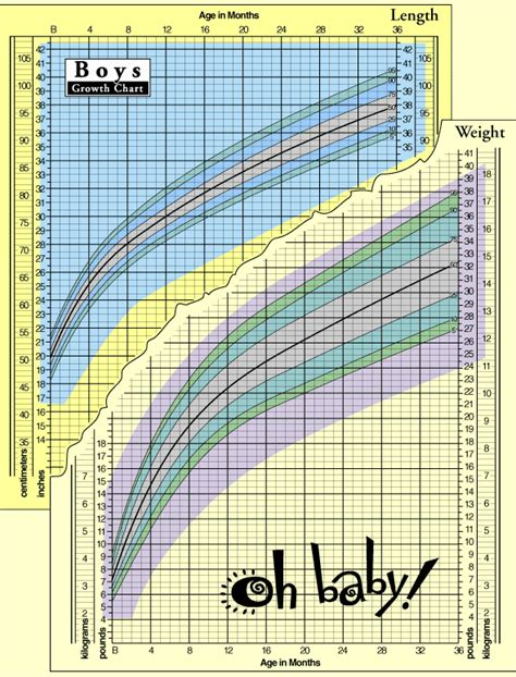 printable toddler growth chart boys growth chart quotes