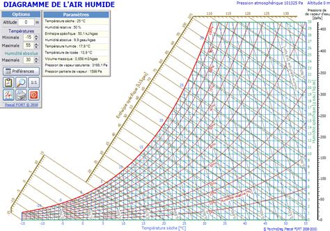 diagramme de l air humide excel dimclim diagramme de l air humide