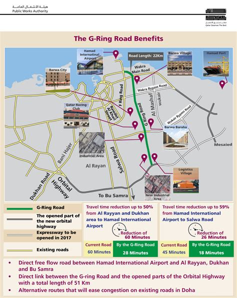 printable doha road map new qr4 billion g ring road opens in qatar doha news