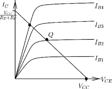 transistor lifier load line dc bias