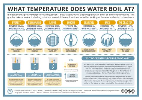 What Do The Different boiling point of water www pixshark images