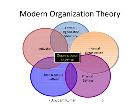 Chief Architect Dimensions mordern organisation theory is fundamental in nature