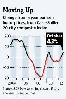 home price predictions bob chambers