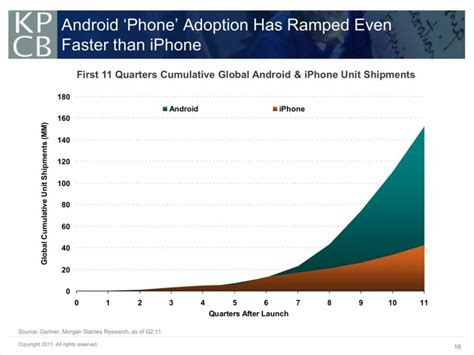 android vs iphone sales android vs iphone units sold in 11 quarters since