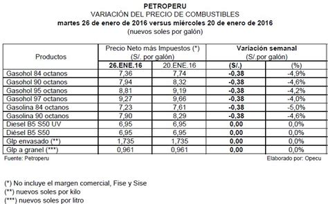aumento de precios gestin sindical petroper 250 y repsol bajaron precios de gasolinas en s 0 38