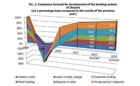 bank aval kiev prospects of development of the banking system in ukraine
